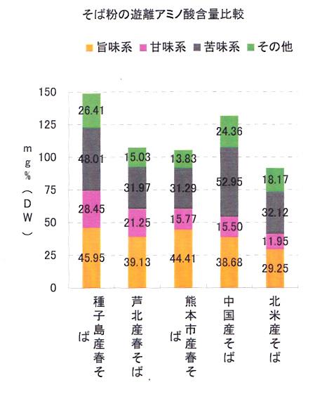 アミノ酸含量比較
